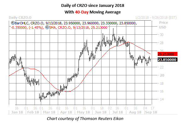 crzo stock daily chart sept 13