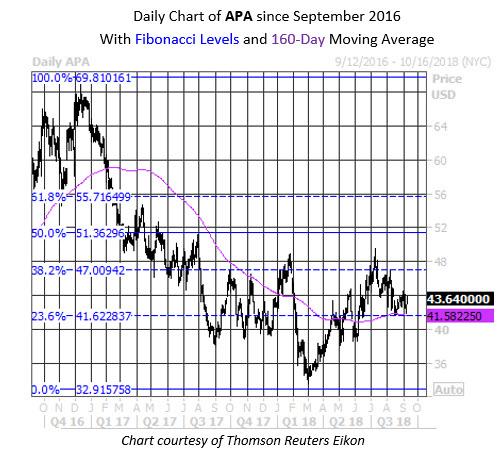 Daily Stock Chart APA