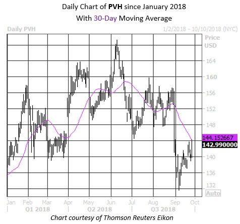 Daily Stock Chart PVH