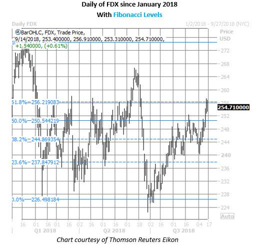 fedex stock chart on sept 14