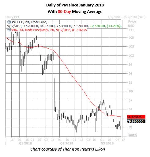 Ecig stock options
