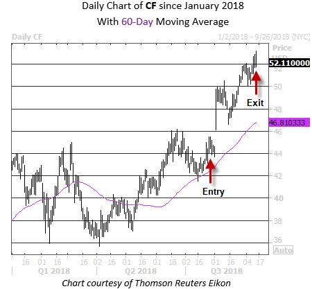 Trade Postmortem CF