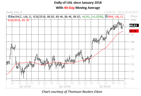 Ual Stock Daily Chart Sept 26