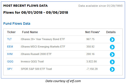 etf flows since aug 1