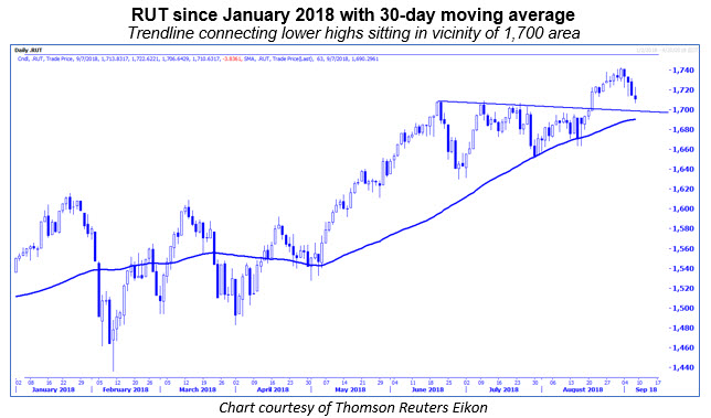 rut 30-day moving average
