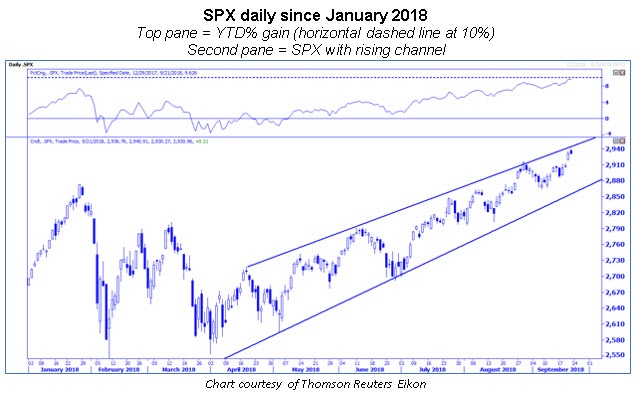 spx daily chart with ytd 10 pct