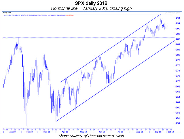 spx daily uptrend channel