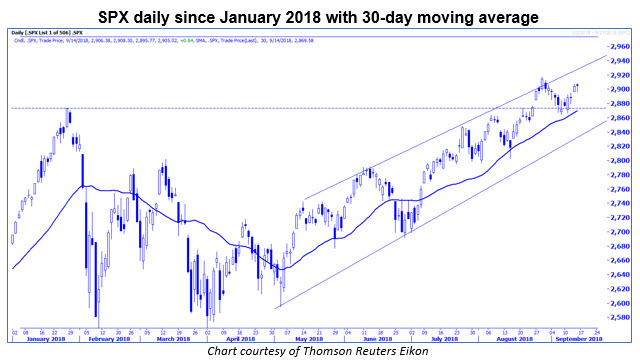 spx daily with 30-day ma