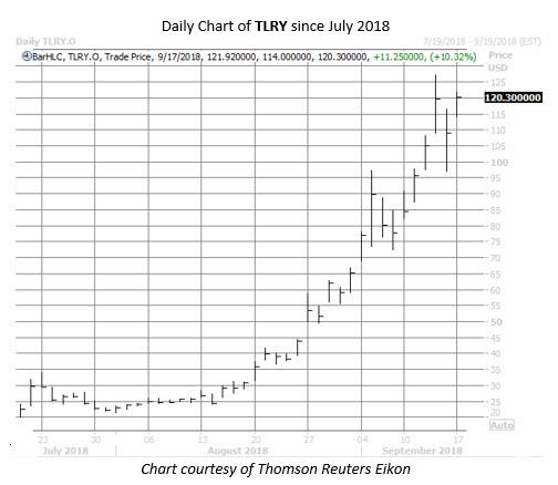 Tilray stock Images