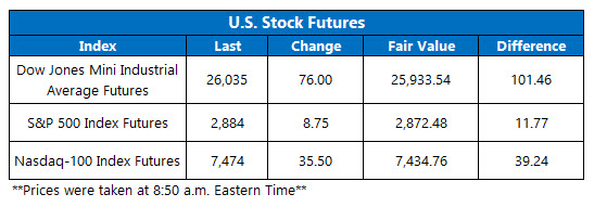 us stock index futures fair value on sept 10