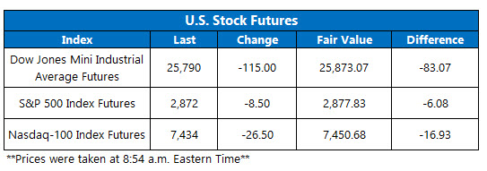us stock index futures fair value on sept 11
