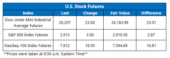 us stock index futures fair value on sept 14