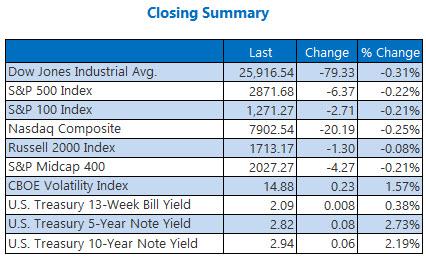 Closing Indexes Sept 7