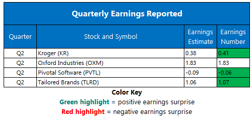 Corporate Earnings Chart Sept 13