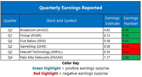 Corporate Earnings Chart September 7