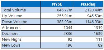 NYSE and Nasdsaq Sept 7