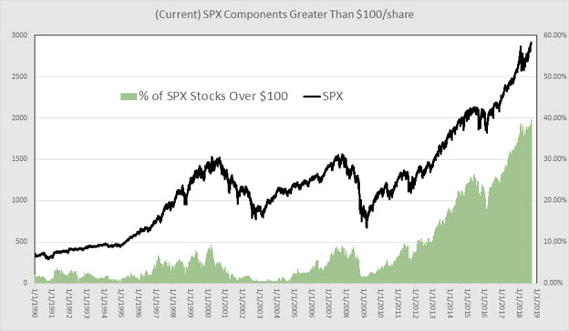 spx stocks over 100 per share