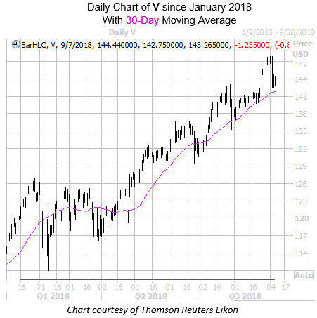 Daily Chart of V With 30MA