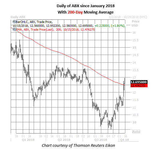 abx stock daily price chart on oct 15