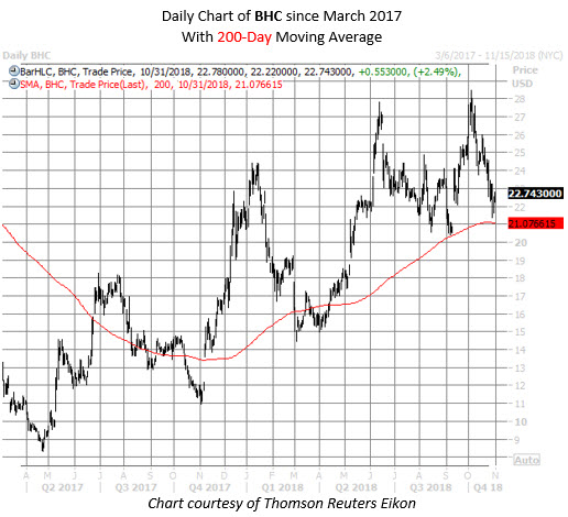 BHC stock chart oct 31