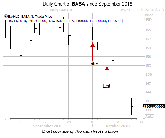 Daily Chart of BABA with Entry and Exit Dates