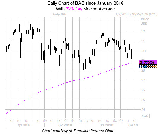 Daily Chart of BAC Since Jan with 320MA