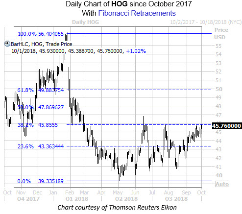 Harley Davidson Stock Edges Higher On Faang Deal Trade Optimism