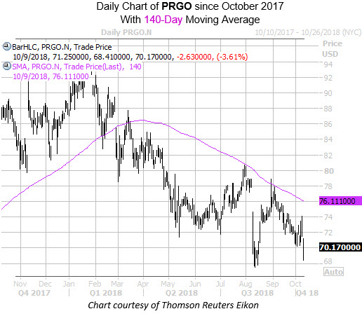 Daily Chart of PRGO with 140 MA