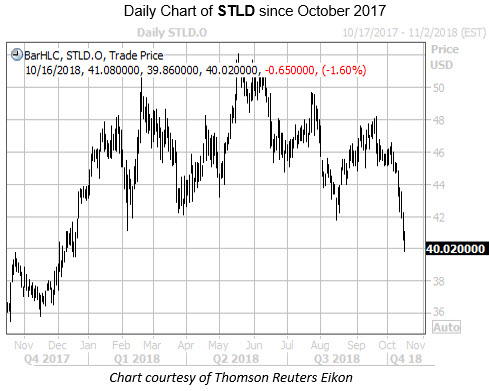 Daily Chart of STLD