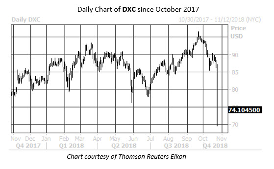 Option Trader Bets on More Downside For Collapsing DXC Stock
