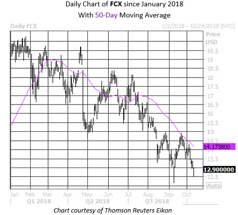 Daily Stock Chart FCX