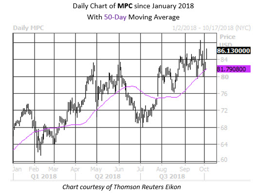 Daily Stock Chart MPC