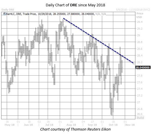 DRE stock chart oct 30