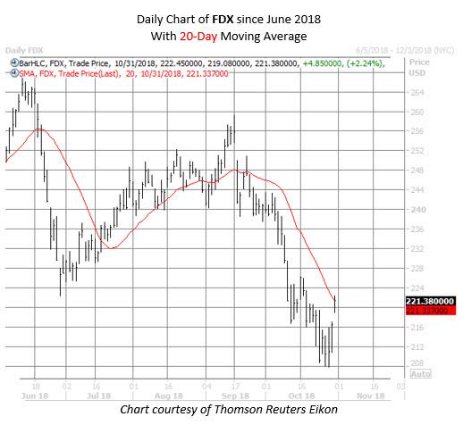 FDX stock chart oct 31