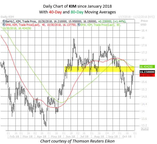 KIM stock chart oct 30