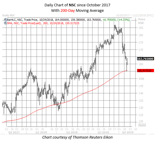 NSC stock chart oct 24