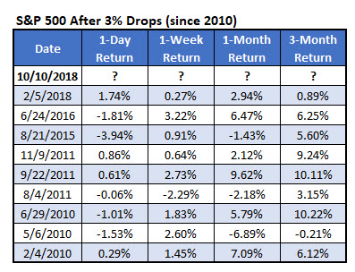 SPX 3 percent drops since 2010