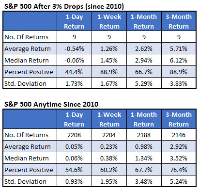 spx after 3 percent drops vs anytime