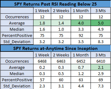 SPY after low RSI readings