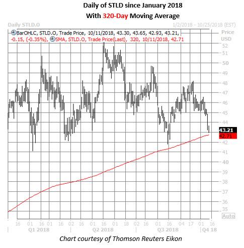 stld stock daily chart oct 11