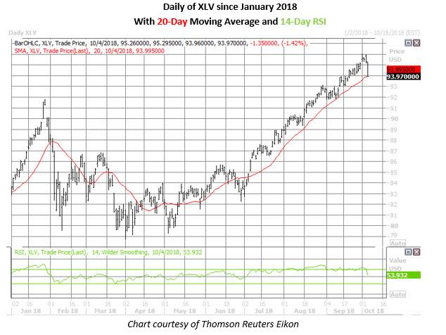 xlv daily chart oct 4