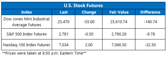 stock futures oct 11