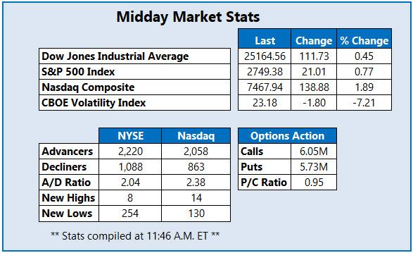 Midday Market Stats Oct 12