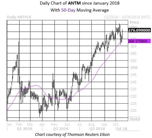 MMC Daily Chart ANTM