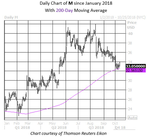 MMC Daily Chart M