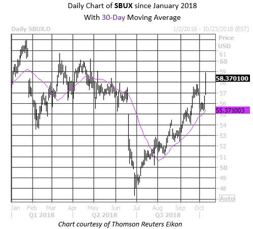 MMC Daily Chart SBUX
