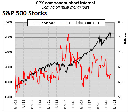 spx component short interest 1019