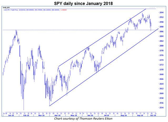 spy daily chart 1005