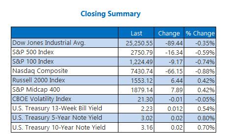 Closing Indexes Summary Oct 15
