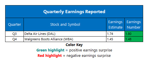 Corporate Earnings Oct 11
